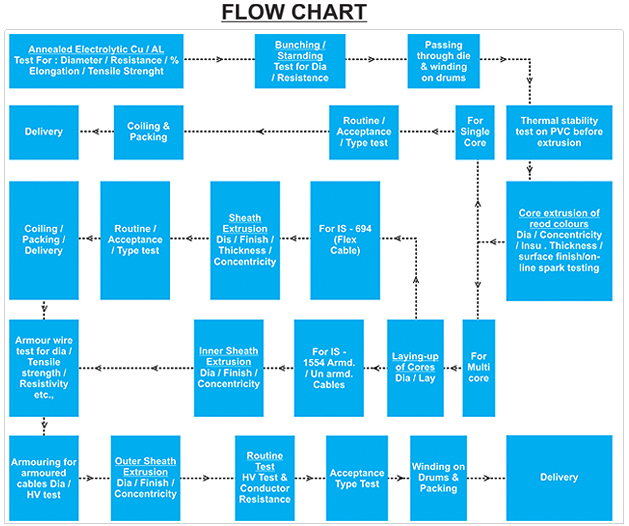 process documentation creating a flowchart for pi badge manufacturing essay The manufacturing process  the above article is very interesting to me  i learnt lot about the manufacturing and purification of the sugar i further interesting .